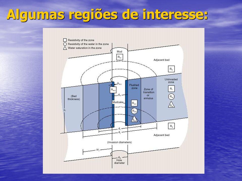 Para obtermos a resistividade Perfis Elétricos,Indução e Lateralog Para obtermos a porosidade Perfis Nucleares (Densidade,Neutrão) ou sônicos Para obt
