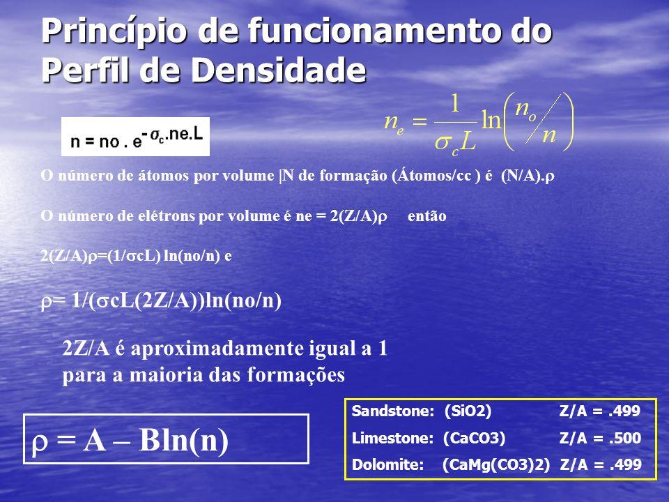 Definições Definições Princípio de funcionamento do Perfil de Densidade Z = Número atômico de um elemento que corresponde ao número de prótons encontr