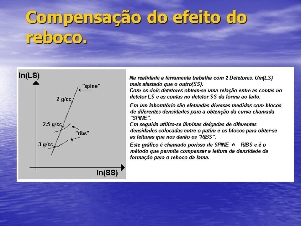 Princípio de funcionamento do Perfil de Densidade O número de átomos por volume |N de formação (Átomos/cc ) é (N/A). O número de elétrons por volume é