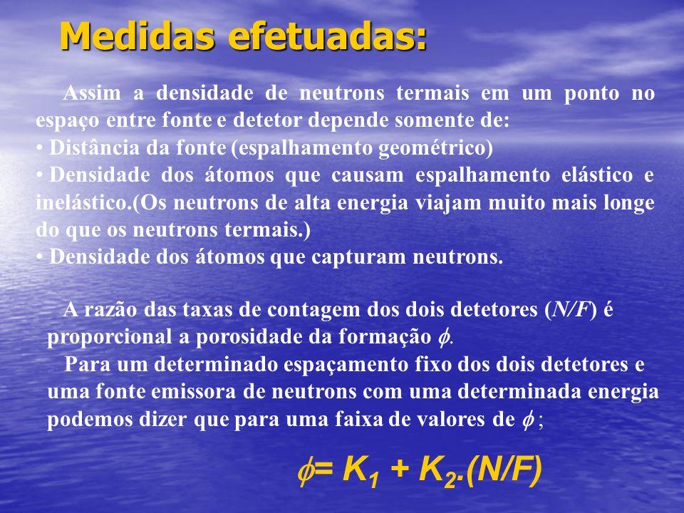 Perfil de Neutrons Uma fonte radioativa emite Neutrons com energia de 16Mev e intensidade de 16 Cu. 2 Detetores de Neutrons do tipo detetor proporcion