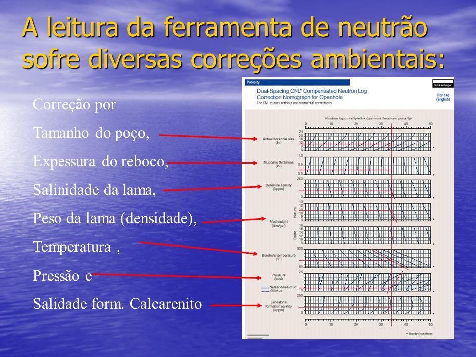 Medidas efetuadas: Assim a densidade de neutrons termais em um ponto no espaço entre fonte e detetor depende somente de: Distância da fonte (espalhame