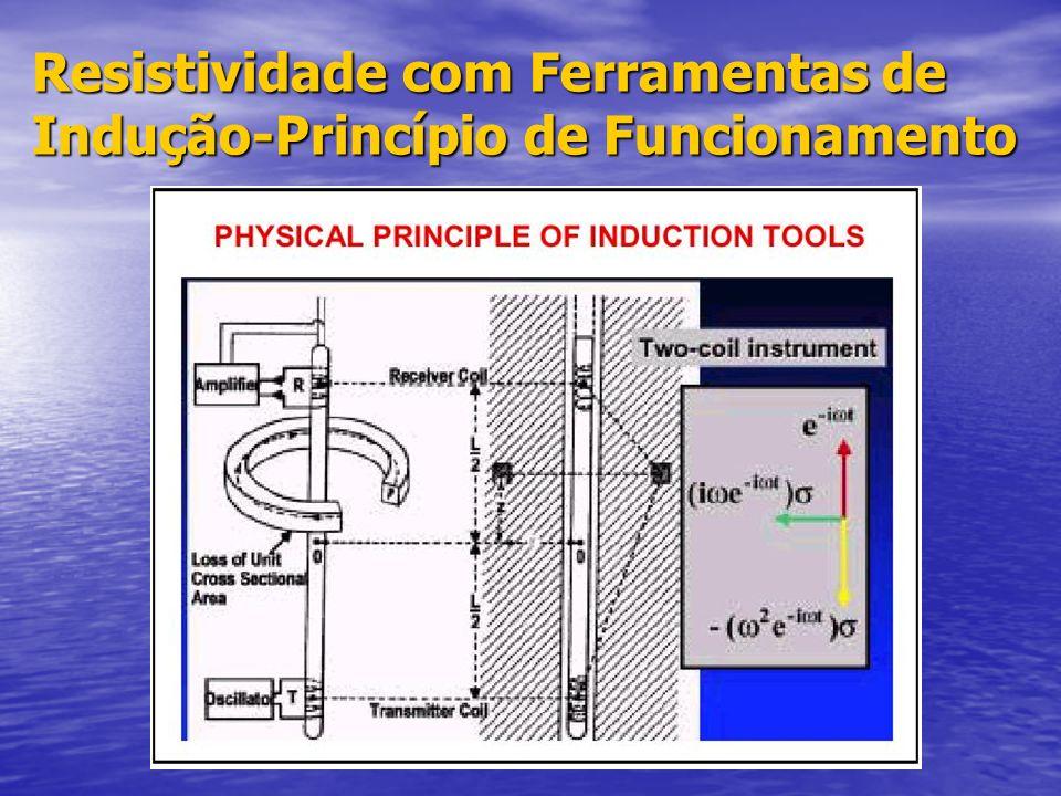 Resistividade com Ferramentas de Indução-Princípio de Funcionamento
