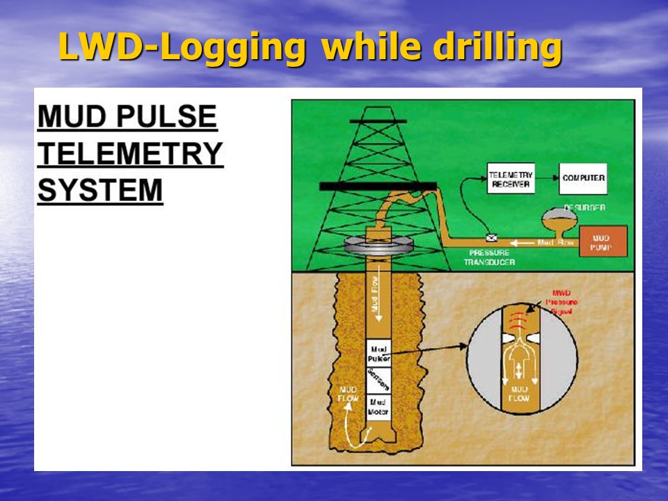 LWD-Logging while drilling