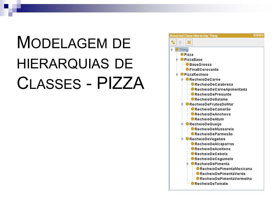 M ODELAGEM DE HIERARQUIAS DE C LASSES - PIZZA