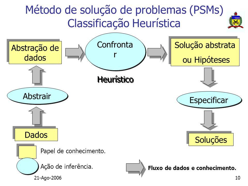 21-Ago-200610 Dados Abstração de dados Solução abstrata ou Hipóteses Solução abstrata ou Hipóteses Soluções Confronta r Heurístico Confronta r Heuríst