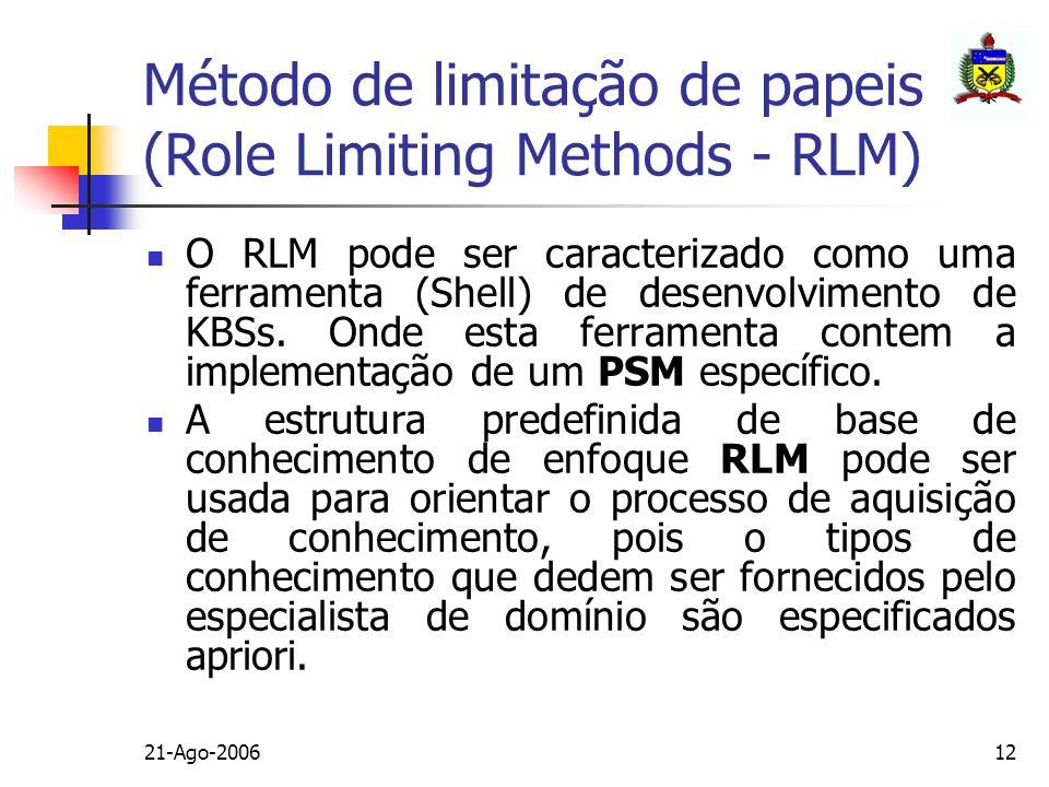 21-Ago-200612 Método de limitação de papeis (Role Limiting Methods - RLM) O RLM pode ser caracterizado como uma ferramenta (Shell) de desenvolvimento