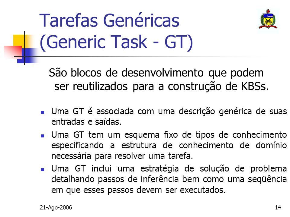 21-Ago-200614 Tarefas Genéricas (Generic Task - GT) São blocos de desenvolvimento que podem ser reutilizados para a construção de KBSs. Uma GT é assoc