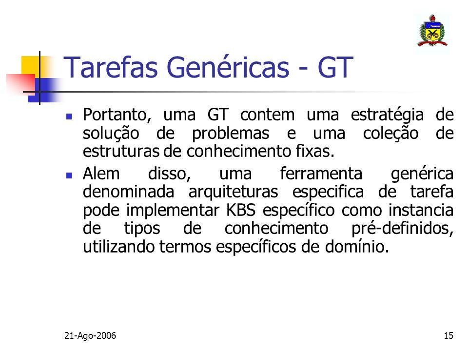 21-Ago-200615 Portanto, uma GT contem uma estratégia de solução de problemas e uma coleção de estruturas de conhecimento fixas. Alem disso, uma ferram