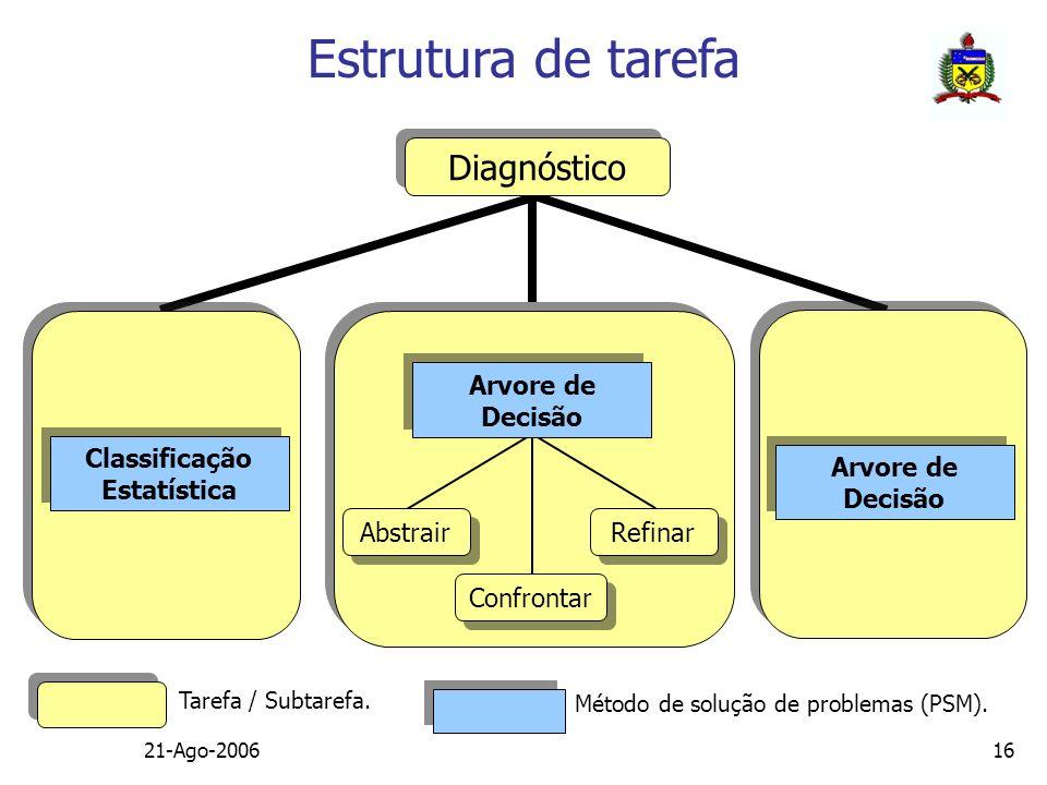 21-Ago-200616 Diagnóstico Classificação Estatística Arvore de Decisão Abstrair Refinar Confrontar Tarefa / Subtarefa. Método de solução de problemas (