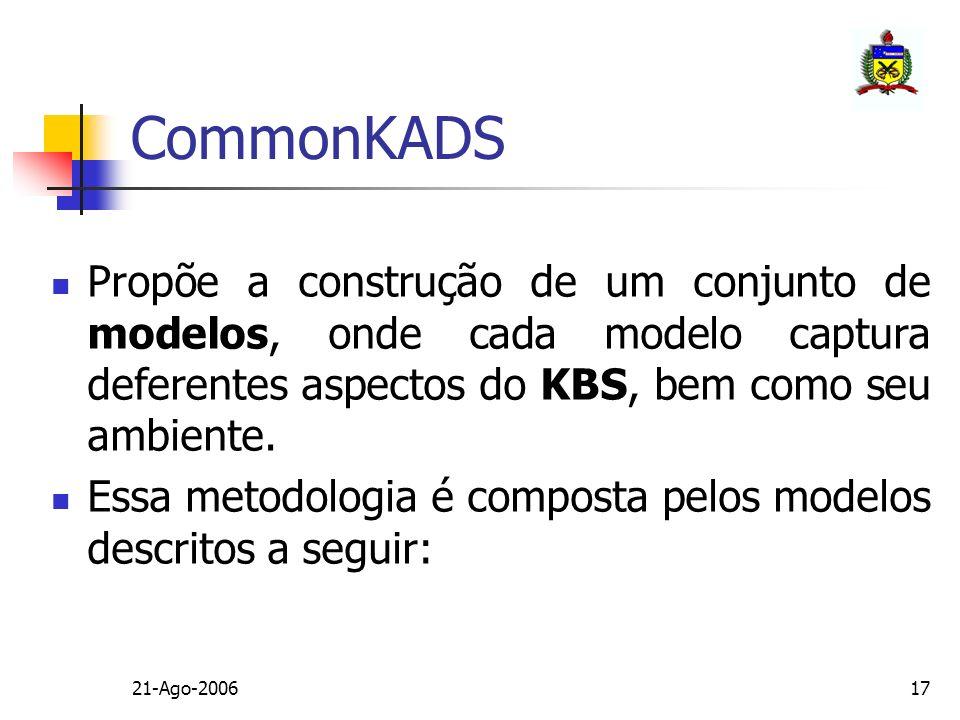 21-Ago-200617 CommonKADS Propõe a construção de um conjunto de modelos, onde cada modelo captura deferentes aspectos do KBS, bem como seu ambiente. Es