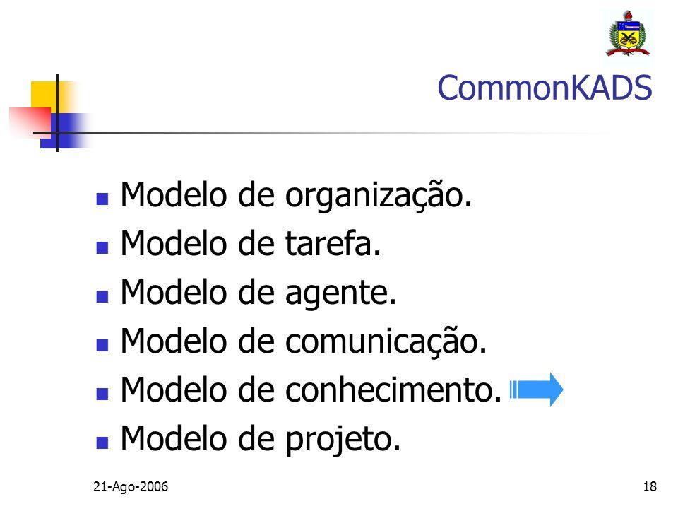 21-Ago-200618 Modelo de organização. Modelo de tarefa. Modelo de agente. Modelo de comunicação. Modelo de conhecimento. Modelo de projeto. CommonKADS