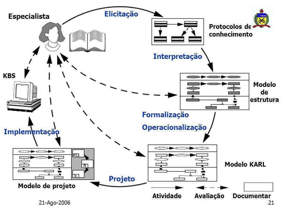 21-Ago-200621 Elicitação Protocolos de conhecimento Interpretação Formalização Operacionalização Projeto Modelo KARL Modelo de estrutura Implementação
