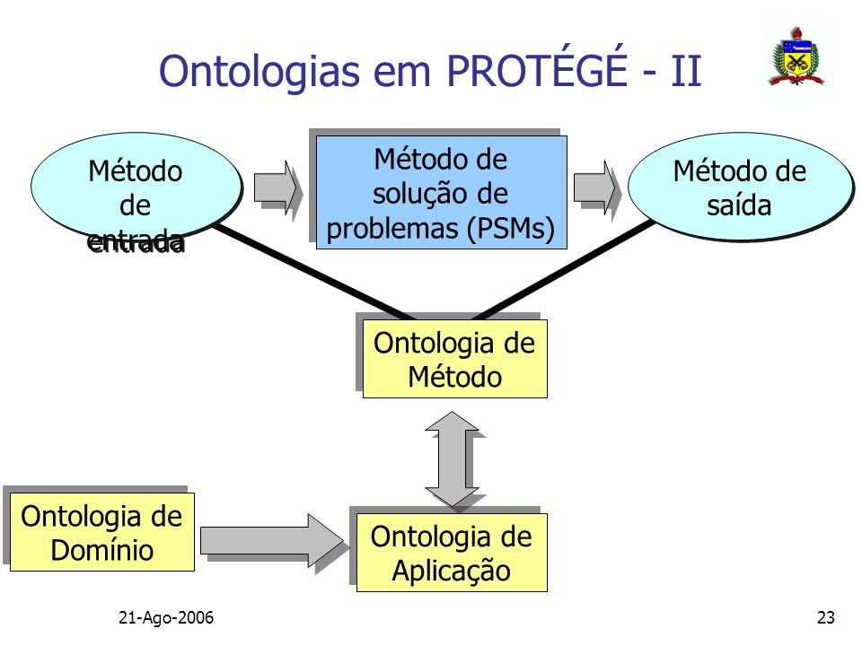 21-Ago-200623 Ontologia de Domínio Ontologia de Domínio Método de solução de problemas (PSMs) Ontologia de Aplicação Ontologia de Aplicação Método de