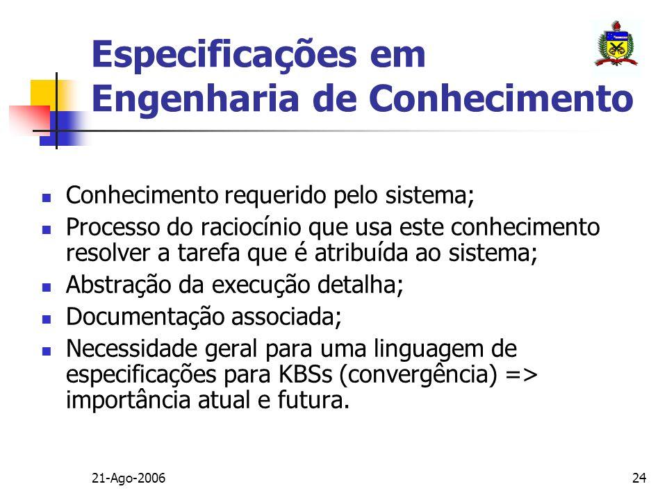 21-Ago-200624 Especificações em Engenharia de Conhecimento Conhecimento requerido pelo sistema; Processo do raciocínio que usa este conhecimento resol