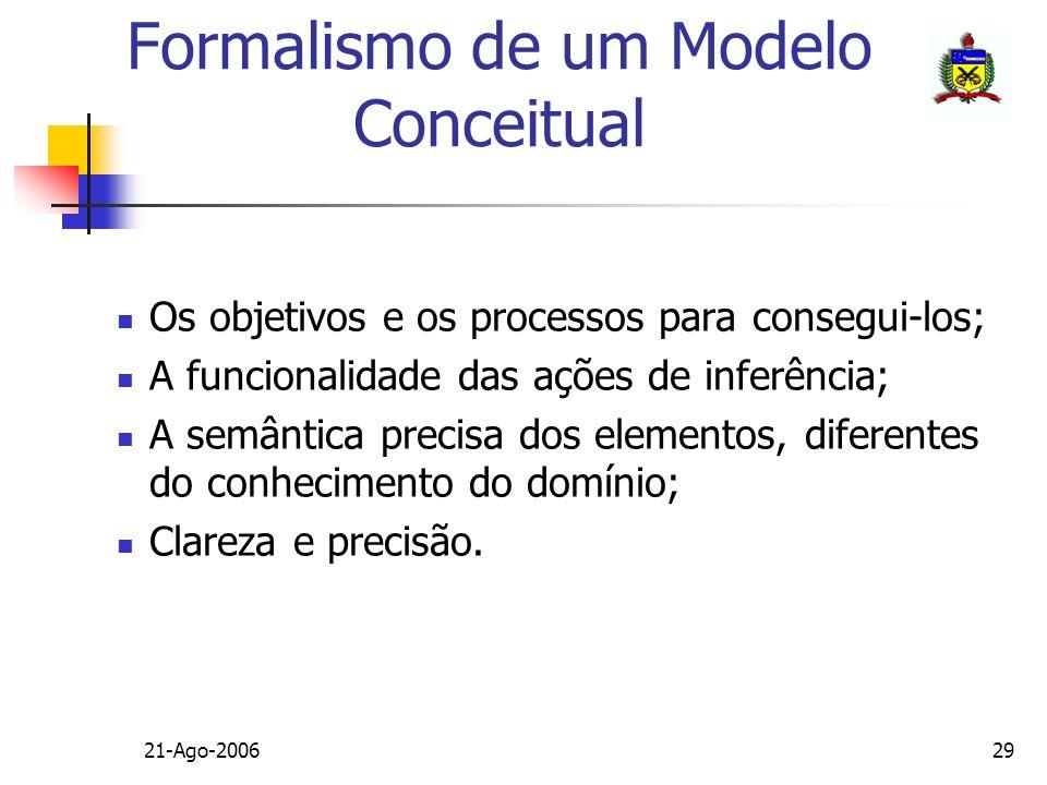 21-Ago-200629 Formalismo de um Modelo Conceitual Os objetivos e os processos para consegui-los; A funcionalidade das ações de inferência; A semântica