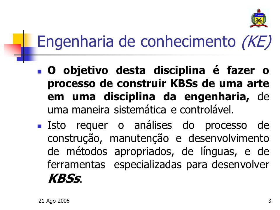 21-Ago-200624 Especificações em Engenharia de Conhecimento Conhecimento requerido pelo sistema; Processo do raciocínio que usa este conhecimento resolver a tarefa que é atribuída ao sistema; Abstração da execução detalha; Documentação associada; Necessidade geral para uma linguagem de especificações para KBSs (convergência) => importância atual e futura.