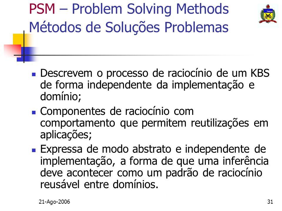 21-Ago-200631 PSM – Problem Solving Methods Métodos de Soluções Problemas Descrevem o processo de raciocínio de um KBS de forma independente da implem