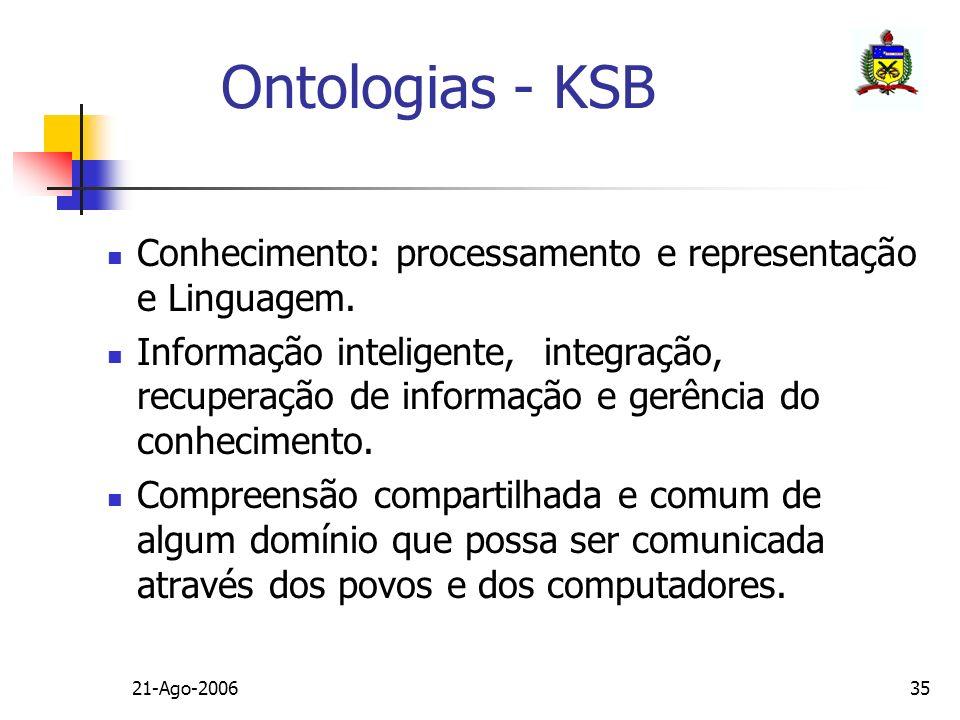 21-Ago-200635 Ontologias - KSB Conhecimento: processamento e representação e Linguagem. Informação inteligente, integração, recuperação de informação