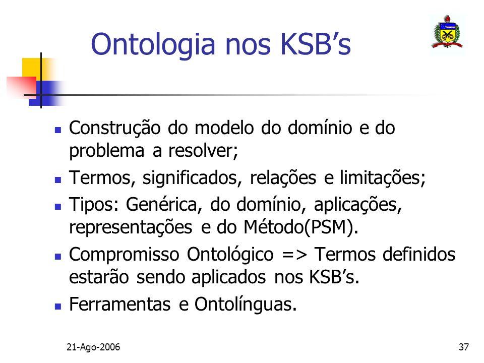 21-Ago-200637 Ontologia nos KSBs Construção do modelo do domínio e do problema a resolver; Termos, significados, relações e limitações; Tipos: Genéric