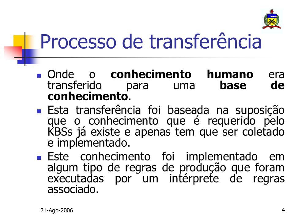 21-Ago-20064 Processo de transferência Onde o conhecimento humano era transferido para uma base de conhecimento. Esta transferência foi baseada na sup