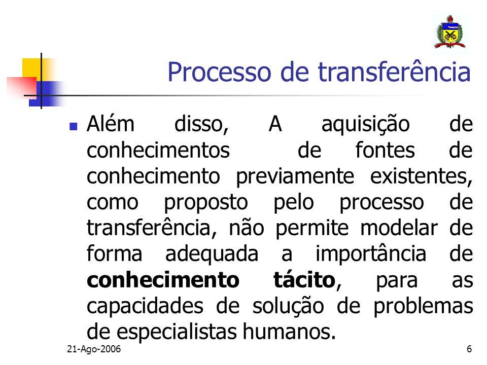 21-Ago-200637 Ontologia nos KSBs Construção do modelo do domínio e do problema a resolver; Termos, significados, relações e limitações; Tipos: Genérica, do domínio, aplicações, representações e do Método(PSM).
