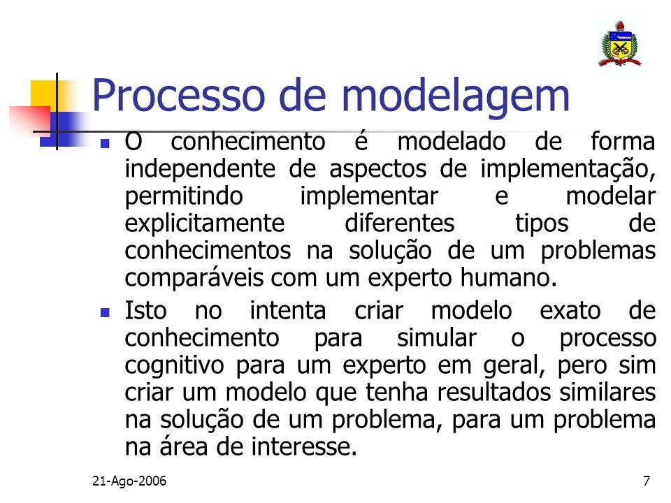 21-Ago-20067 Processo de modelagem O conhecimento é modelado de forma independente de aspectos de implementação, permitindo implementar e modelar expl
