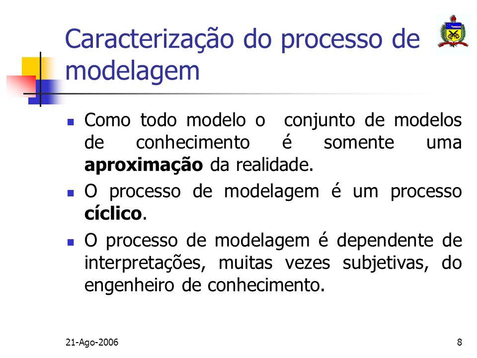 21-Ago-20068 Caracterização do processo de modelagem Como todo modelo o conjunto de modelos de conhecimento é somente uma aproximação da realidade. O