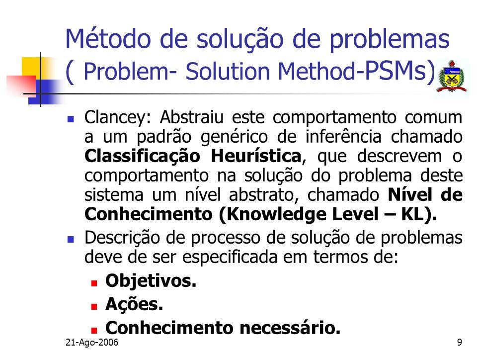 21-Ago-20069 Método de solução de problemas ( Problem- Solution Method- PSMs) Clancey: Abstraiu este comportamento comum a um padrão genérico de infer