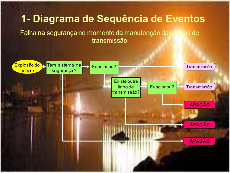 Explosão do botijão 1- Diagrama de Sequência de Eventos Transmissão APAGÃO Falha na segurança no momento da manutenção das linhas de transmissão Tem s