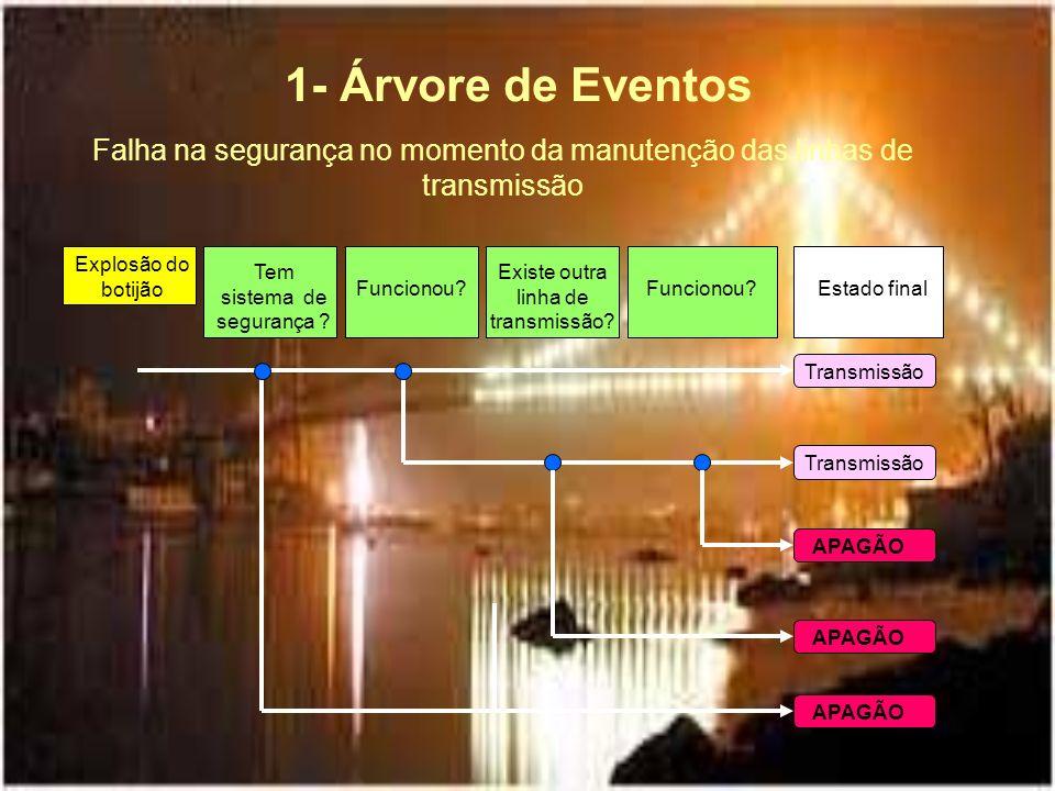 Explosão do botijão 1- Árvore de Eventos Transmissão APAGÃO Falha na segurança no momento da manutenção das linhas de transmissão APAGÃO Estado final