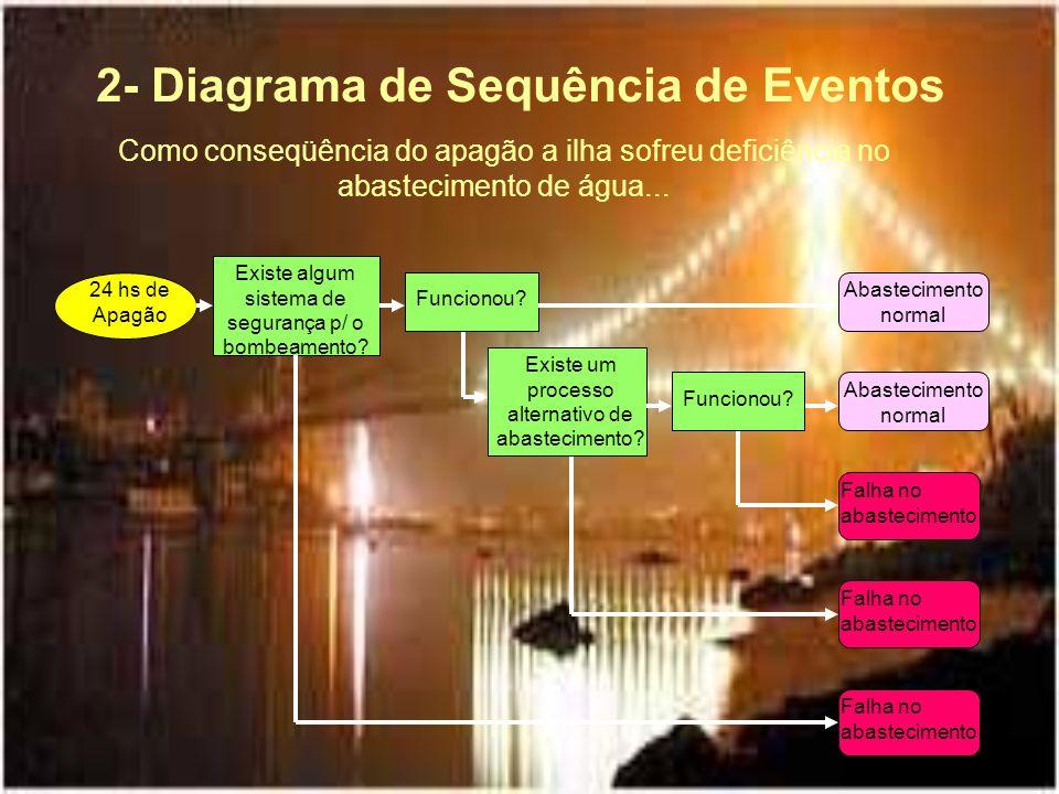 24 hs de Apagão 2- Diagrama de Sequência de Eventos Existe algum sistema de segurança p/ o bombeamento? Abastecimento normal Como conseqüência do apag