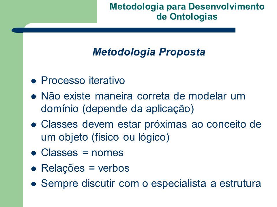 Metodologia para Desenvolvimento de Ontologias Metodologia Proposta Processo iterativo Não existe maneira correta de modelar um domínio (depende da ap