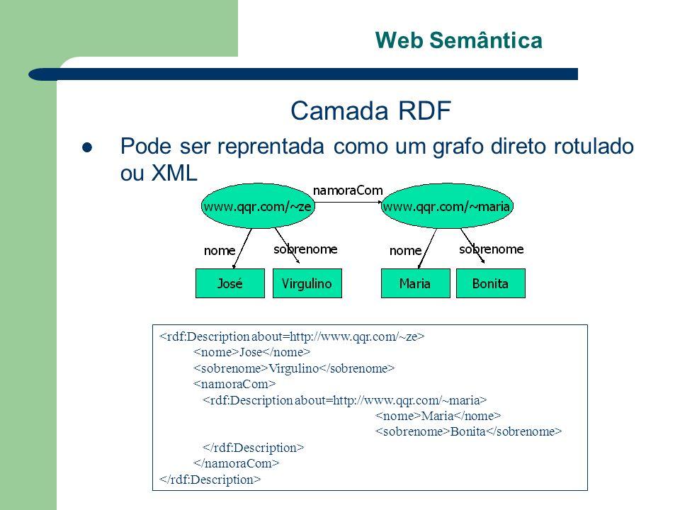 Web Semântica Camada RDF Pode ser reprentada como um grafo direto rotulado ou XML Jose Virgulino Maria Bonita