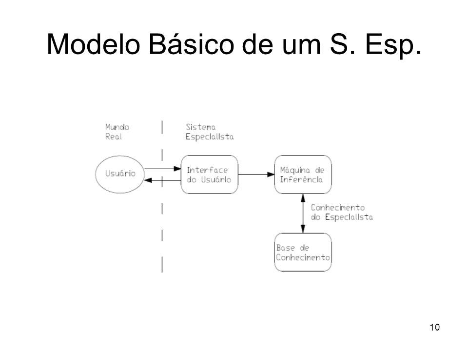 10 Modelo Básico de um S. Esp.