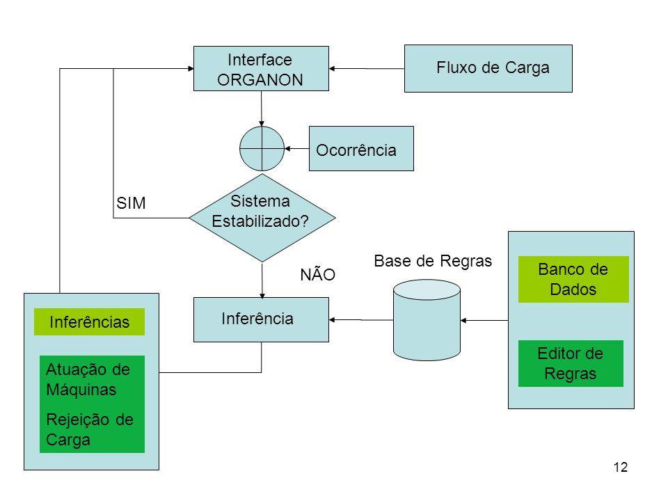 12 Fluxo de Carga Interface ORGANON Ocorrência Sistema Estabilizado.