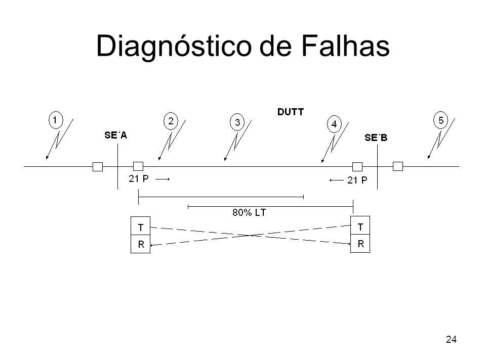 24 Diagnóstico de Falhas