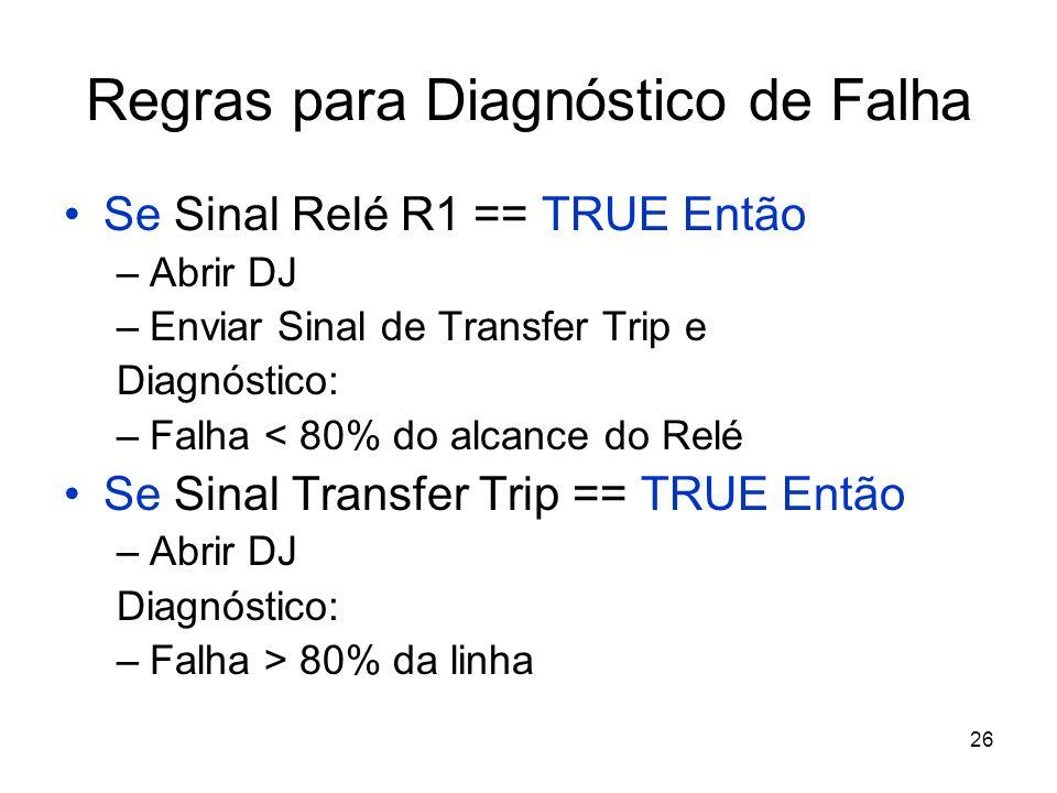 26 Regras para Diagnóstico de Falha Se Sinal Relé R1 == TRUE Então –Abrir DJ –Enviar Sinal de Transfer Trip e Diagnóstico: –Falha < 80% do alcance do Relé Se Sinal Transfer Trip == TRUE Então –Abrir DJ Diagnóstico: –Falha > 80% da linha