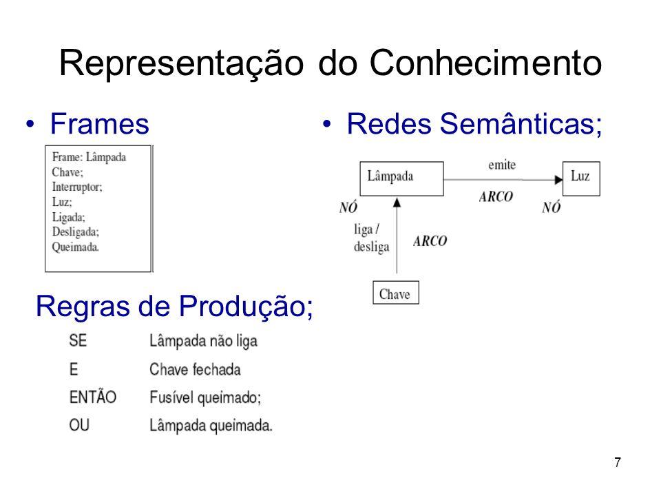 7 Representação do Conhecimento FramesRedes Semânticas; Regras de Produção;