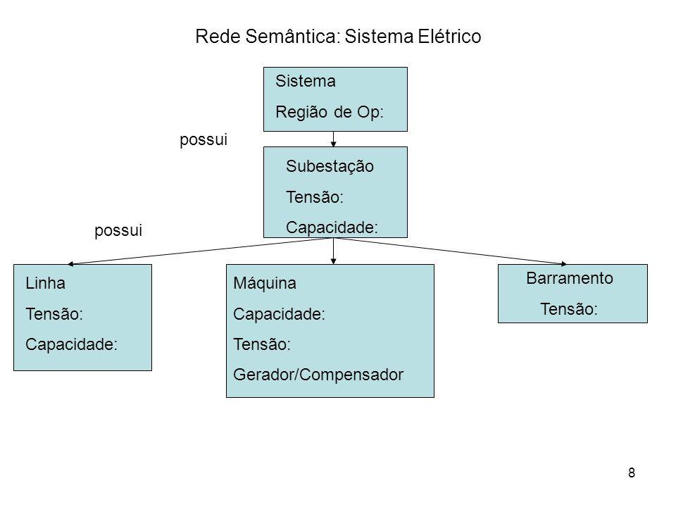 8 Rede Semântica: Sistema Elétrico Sistema Região de Op: Linha Tensão: Capacidade: Máquina Capacidade: Tensão: Gerador/Compensador possui Subestação Tensão: Capacidade: Barramento Tensão: possui