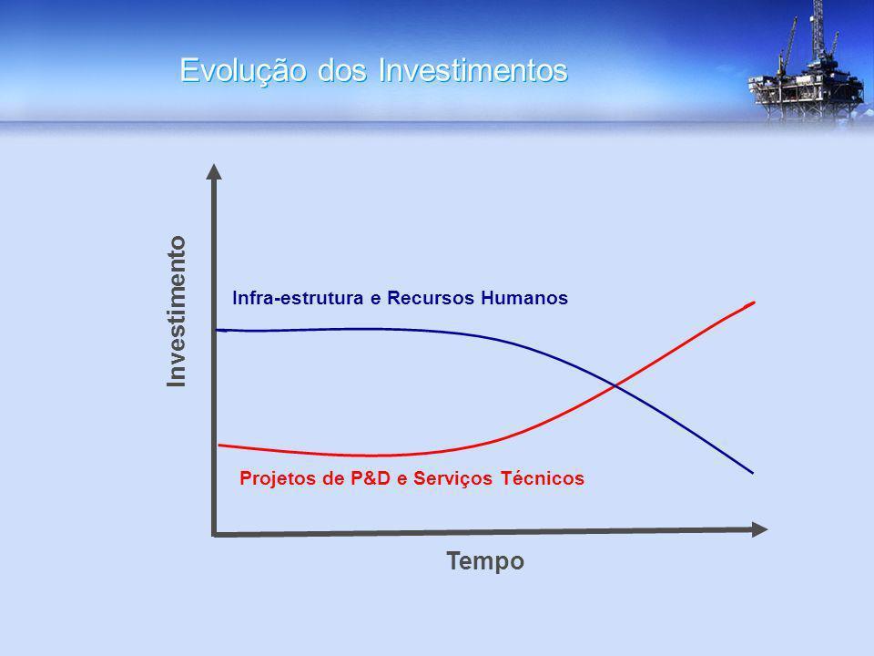 Evolução dos Investimentos Projetos de P&D e Serviços Técnicos Investimento Infra-estrutura e Recursos Humanos Tempo