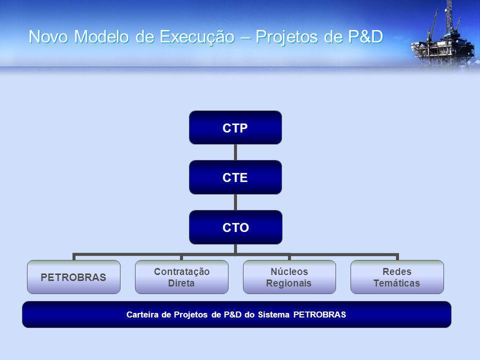 Novo Modelo de Execução – Projetos de P&D CTP CTE CTO PETROBRAS Contratação Direta Núcleos Regionais Redes Temáticas Carteira de Projetos de P&D do Si