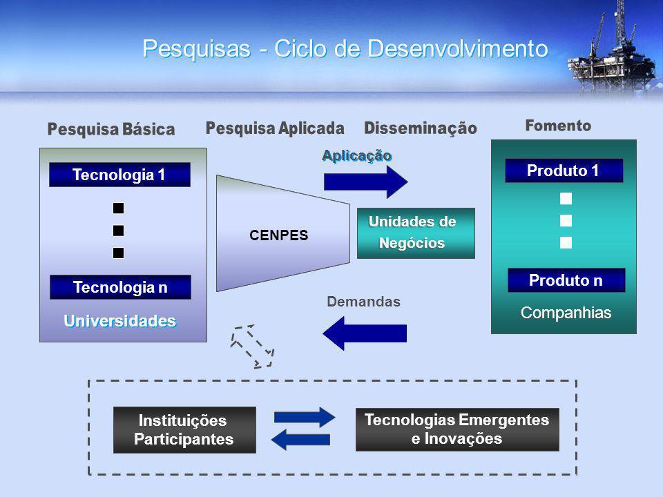 Pesquisas - Ciclo de Desenvolvimento Tecnologias Emergentes e Inovações Companhias CENPES Demandas Aplicação Tecnologia 1 Tecnologia n Universidades P