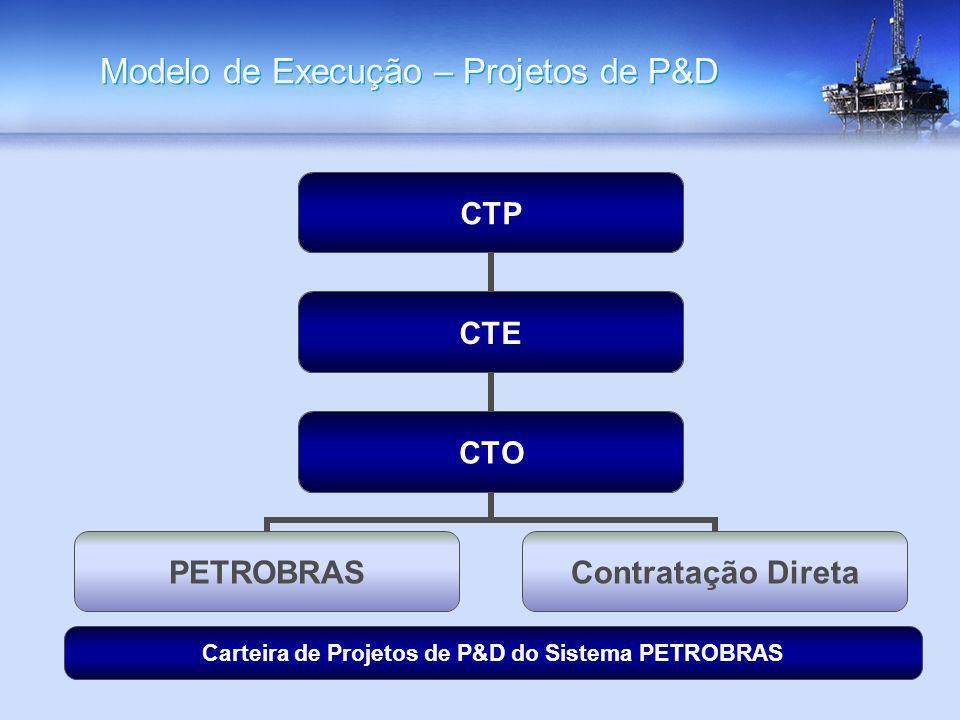 Modelo de Execução – Projetos de P&D CTP CTE CTO PETROBRAS Contratação Direta Carteira de Projetos de P&D do Sistema PETROBRAS