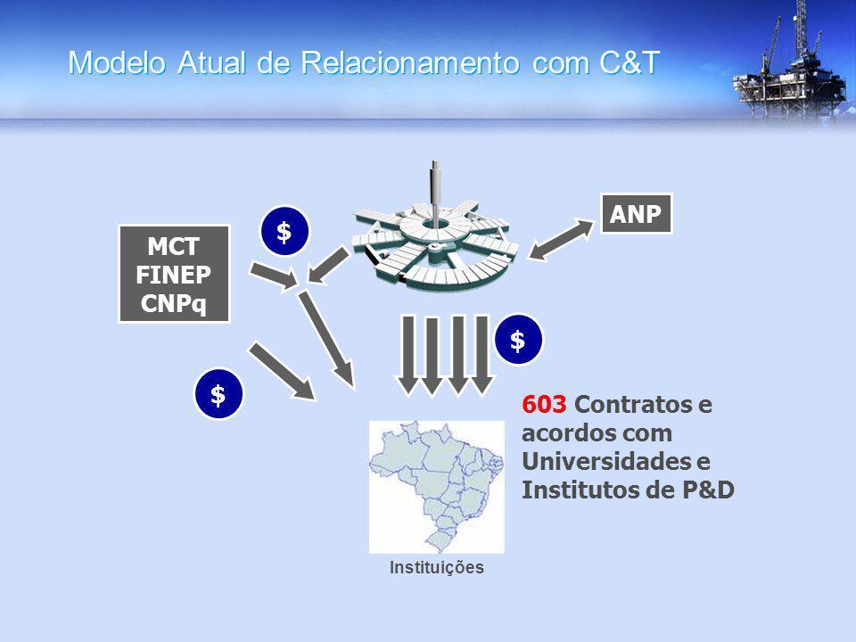 Modelo Atual de Relacionamento com C&T ANP MCT FINEP CNPq $ $ $ Instituições 603 Contratos e acordos com Universidades e Institutos de P&D
