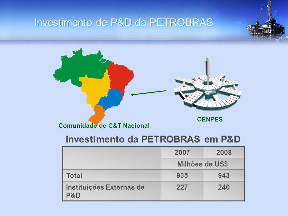Investimento de P&D da PETROBRAS CENPES 20072008 Milhões de US$ Total935943 Instituições Externas de P&D 227240 Comunidade de C&T Nacional Investiment