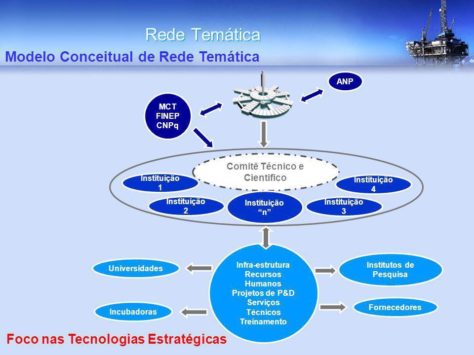 Rede Temática Modelo Conceitual de Rede Temática Foco nas Tecnologias Estratégicas Fornecedores Universidades Institutos de Pesquisa Incubadoras ANP M