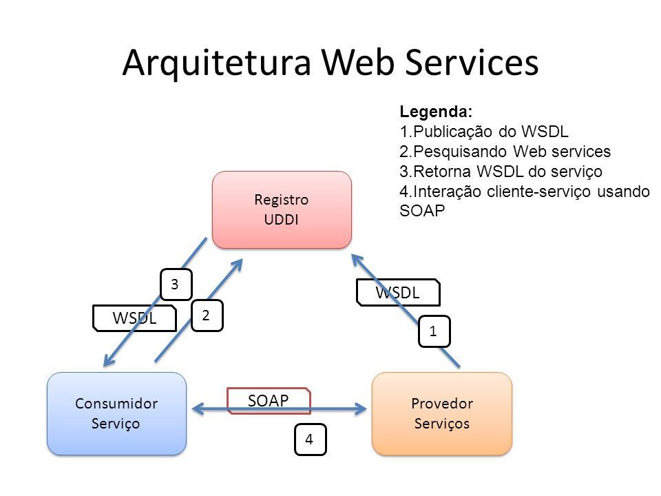 Arquitetura Web Services Registro UDDI Registro UDDI Provedor Serviços Provedor Serviços Consumidor Serviço Consumidor Serviço WSDL SOAP 1 2 3 4 Legenda: 1.Publicação do WSDL 2.Pesquisando Web services 3.Retorna WSDL do serviço 4.Interação cliente-serviço usando SOAP