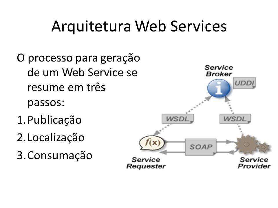 Arquitetura Web Services O processo para geração de um Web Service se resume em três passos: 1.Publicação 2.Localização 3.Consumação