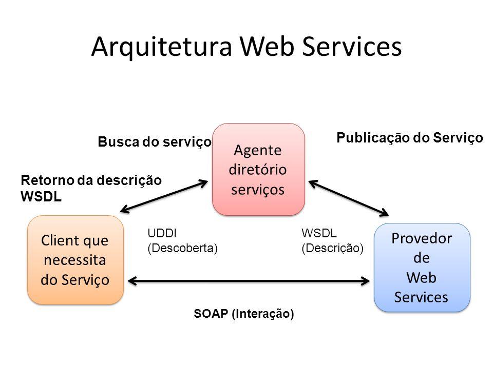 Arquitetura Web Services Agente diretório serviços Provedor de Web Services Provedor de Web Services Client que necessita do Serviço Publicação do Serviço Busca do serviço Retorno da descrição WSDL SOAP (Interação) WSDL (Descrição) UDDI (Descoberta)