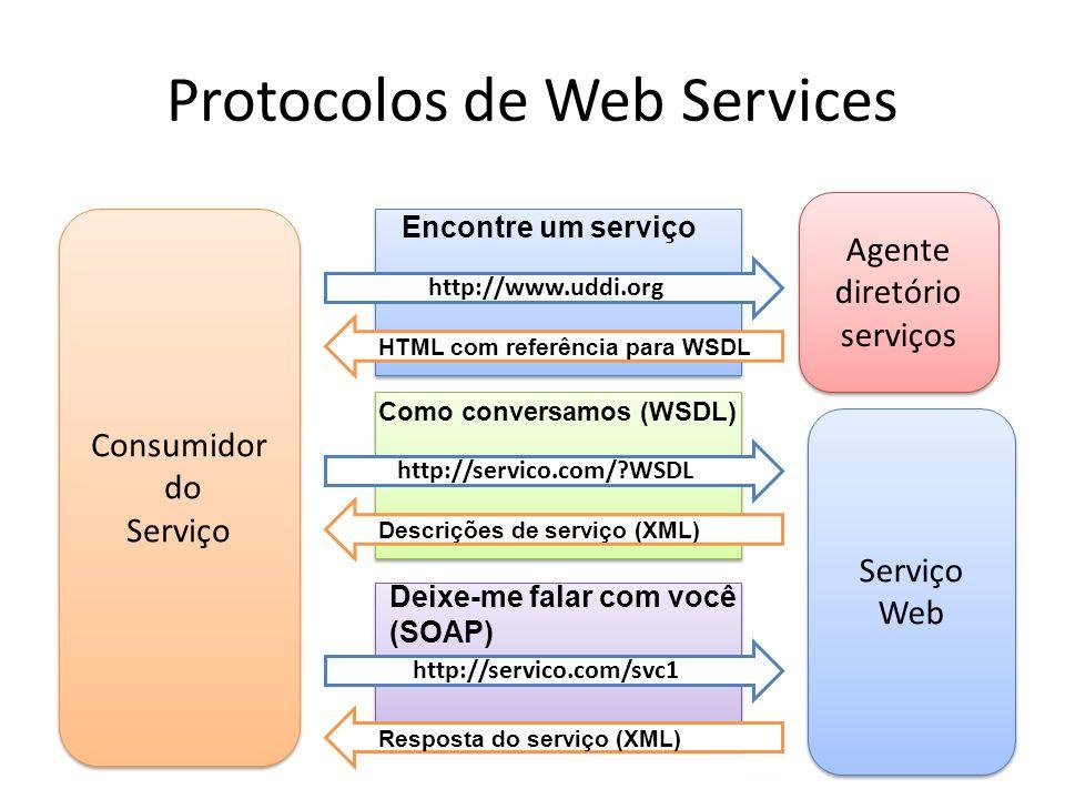 Protocolos de Web Services Agente diretório serviços Serviço Web Serviço Web Consumidor do Serviço Consumidor do Serviço Encontre um serviço http://www.uddi.org HTML com referência para WSDL Como conversamos (WSDL) http://servico.com/?WSDL Descrições de serviço (XML) Deixe-me falar com você (SOAP) http://servico.com/svc1 Resposta do serviço (XML)